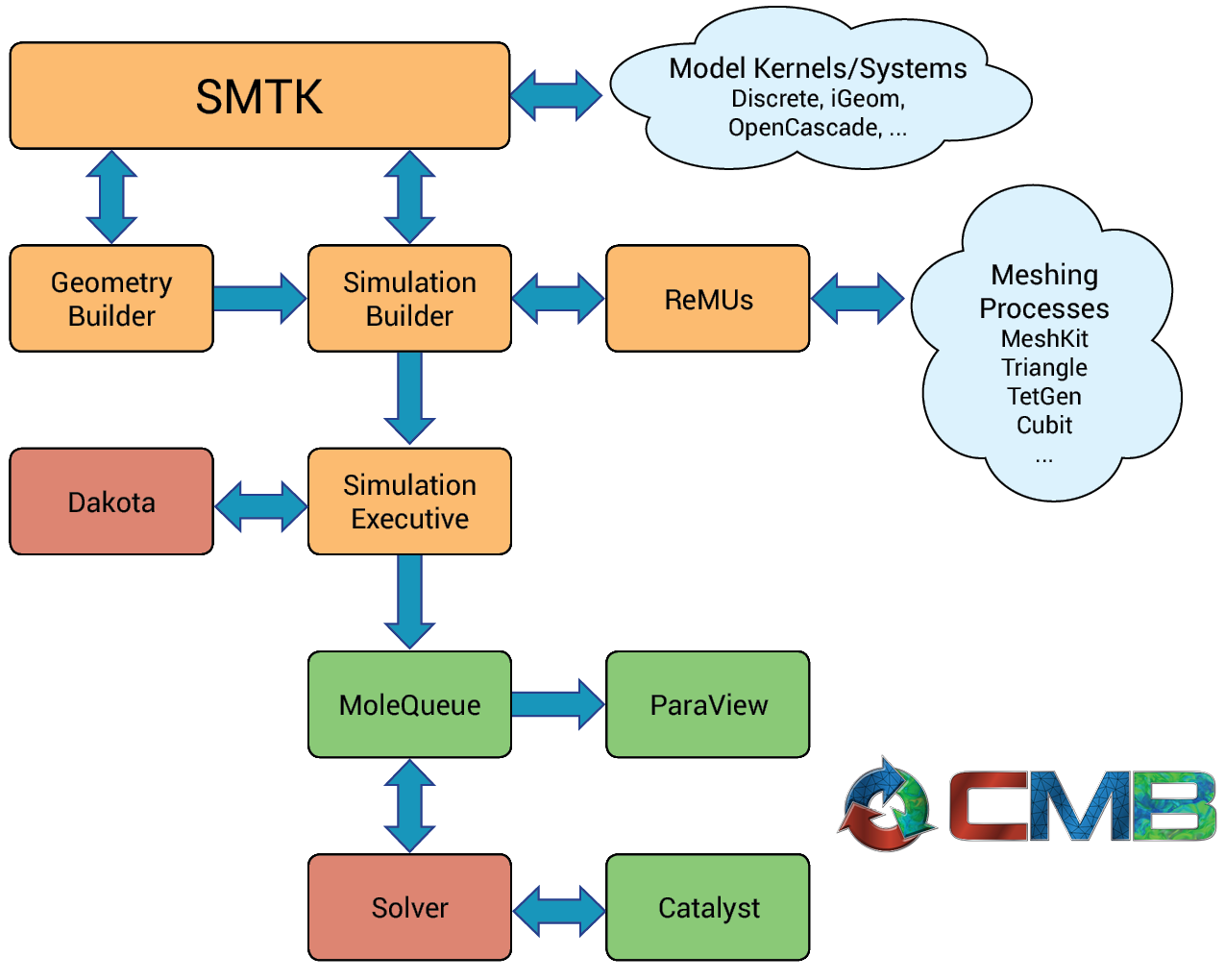Overview | CMB